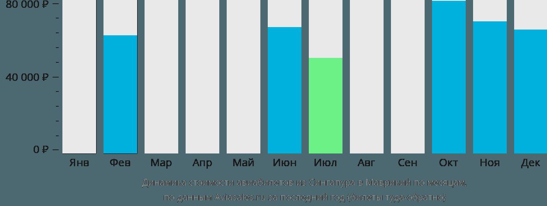 Динамика стоимости авиабилетов из Сингапура в Маврикий по месяцам