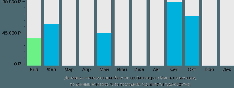 Динамика стоимости авиабилетов из Сингапура в Минск по месяцам