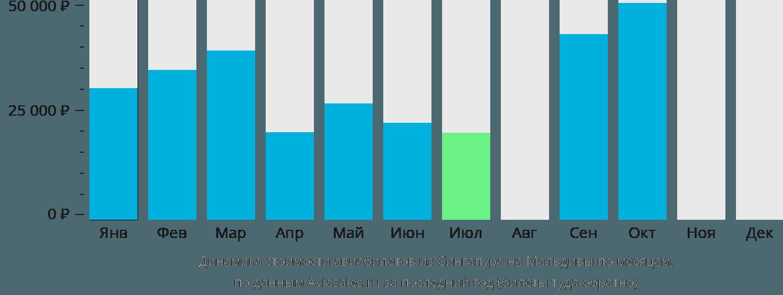 Динамика стоимости авиабилетов из Сингапура на Мальдивы по месяцам
