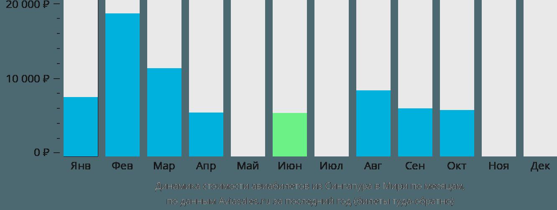 Динамика стоимости авиабилетов из Сингапура в Мири по месяцам