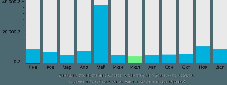 Динамика стоимости авиабилетов из Сингапура в Малайзию по месяцам