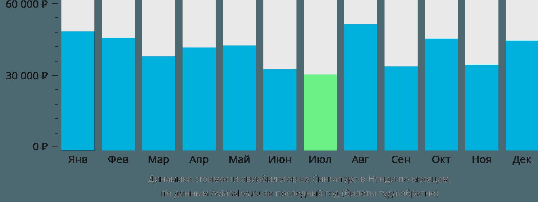Динамика стоимости авиабилетов из Сингапура в Нанди по месяцам