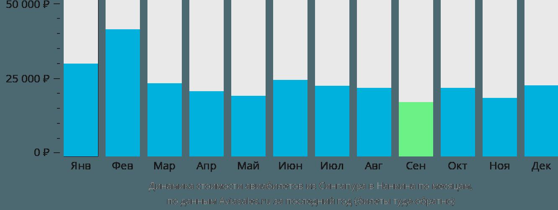Динамика стоимости авиабилетов из Сингапура в Нанкина по месяцам