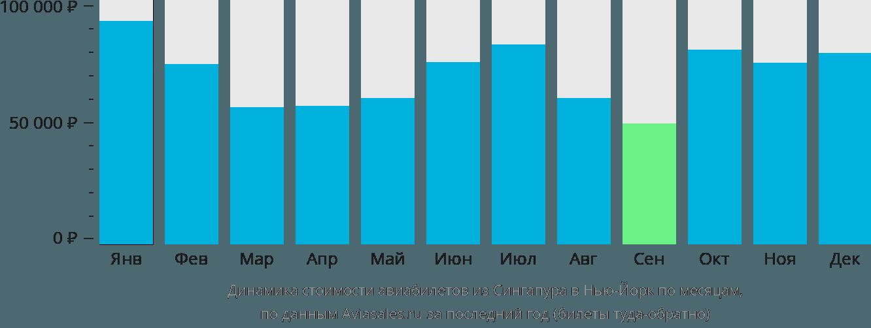 Динамика стоимости авиабилетов из Сингапура в Нью-Йорк по месяцам