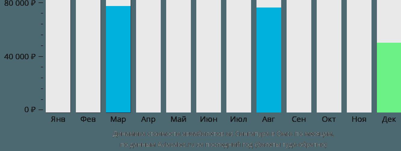 Динамика стоимости авиабилетов из Сингапура в Омск по месяцам