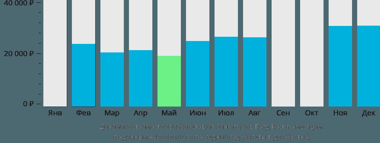 Динамика стоимости авиабилетов из Сингапура в Голд-Кост по месяцам