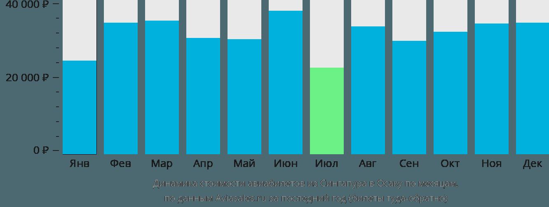 Динамика стоимости авиабилетов из Сингапура в Осаку по месяцам