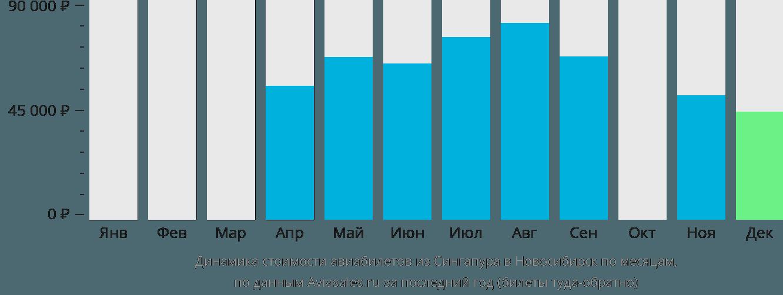 Динамика стоимости авиабилетов из Сингапура в Новосибирск по месяцам