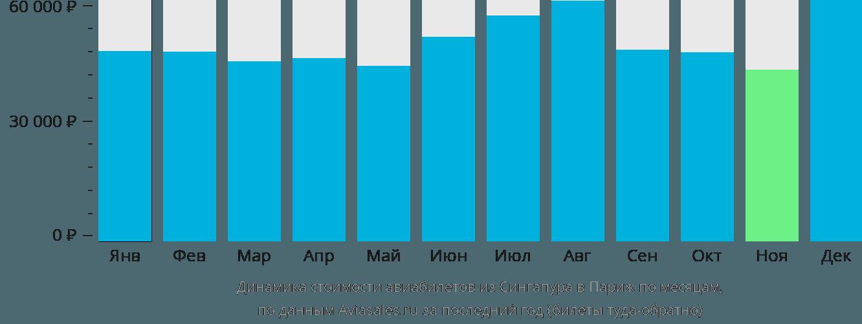 Динамика стоимости авиабилетов из Сингапура в Париж по месяцам