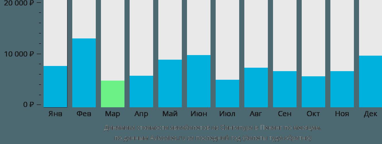 Динамика стоимости авиабилетов из Сингапура в Пенанг по месяцам