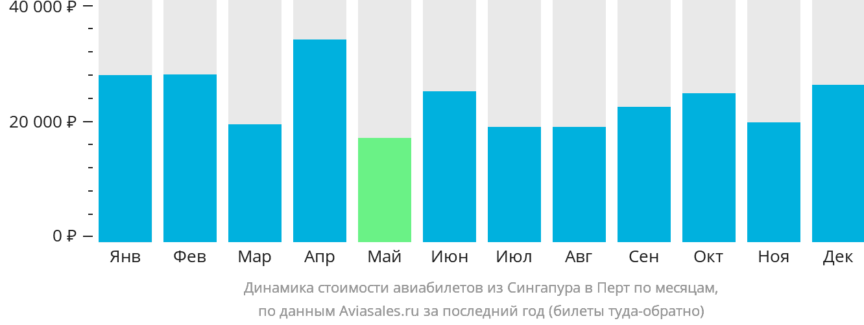 Динамика стоимости авиабилетов из Сингапура в Перт по месяцам