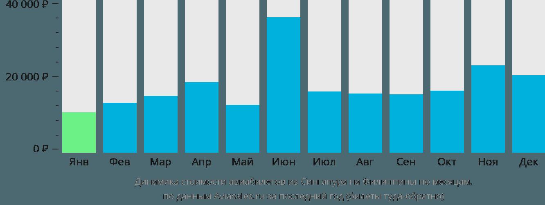 Динамика стоимости авиабилетов из Сингапура на Филиппины по месяцам