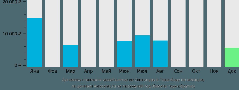 Динамика стоимости авиабилетов из Сингапура в Паканбару по месяцам