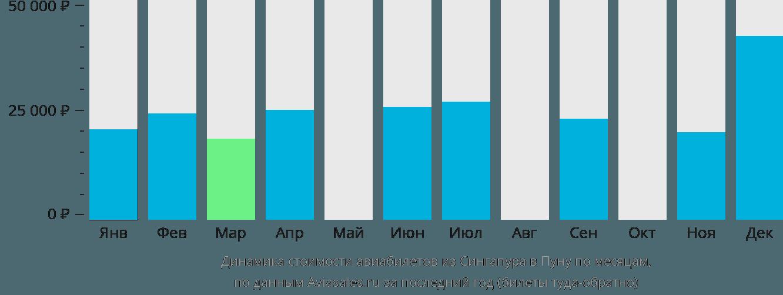Динамика стоимости авиабилетов из Сингапура в Пуну по месяцам