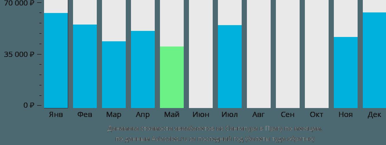 Динамика стоимости авиабилетов из Сингапура в Прагу по месяцам