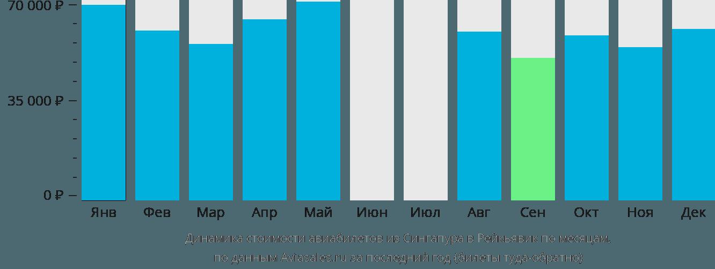 Динамика стоимости авиабилетов из Сингапура в Рейкьявик по месяцам