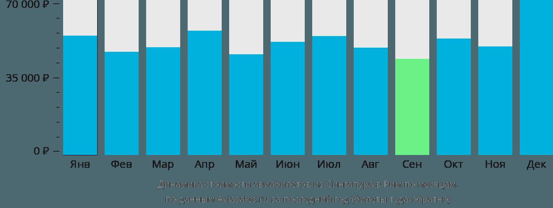 Динамика стоимости авиабилетов из Сингапура в Рим по месяцам