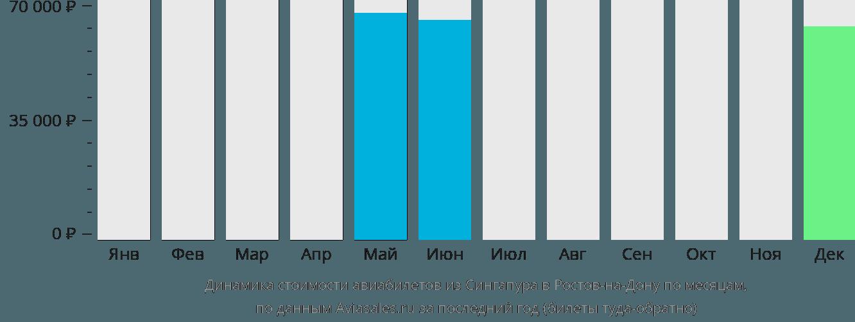 Динамика стоимости авиабилетов из Сингапура в Ростов-на-Дону по месяцам