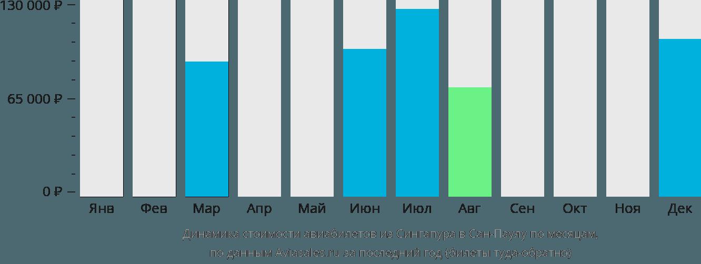 Динамика стоимости авиабилетов из Сингапура в Сан-Паулу по месяцам