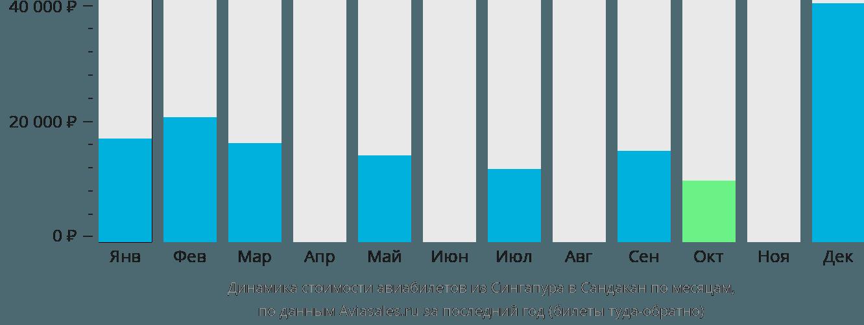 Динамика стоимости авиабилетов из Сингапура в Сандакан по месяцам