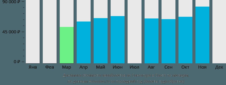 Динамика стоимости авиабилетов из Сингапура в Сиэтл по месяцам