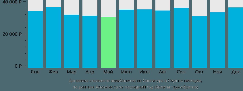 Динамика стоимости авиабилетов из Сингапура в Сеул по месяцам