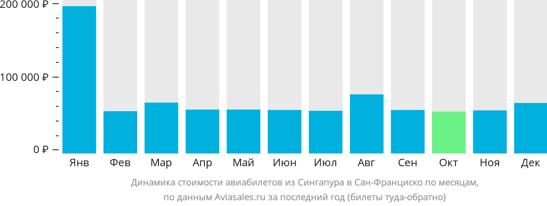 Динамика стоимости авиабилетов из Сингапура в Сан-Франциско по месяцам