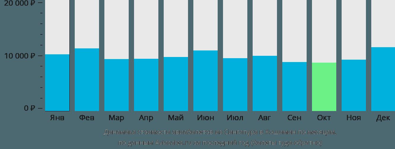 Динамика стоимости авиабилетов из Сингапура в Хошимин по месяцам