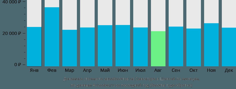 Динамика стоимости авиабилетов из Сингапура в Шанхай по месяцам