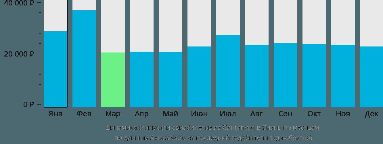 Динамика стоимости авиабилетов из Сингапура в Сиань по месяцам