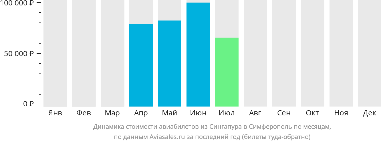 Динамика стоимости авиабилетов из Сингапура в Симферополь по месяцам