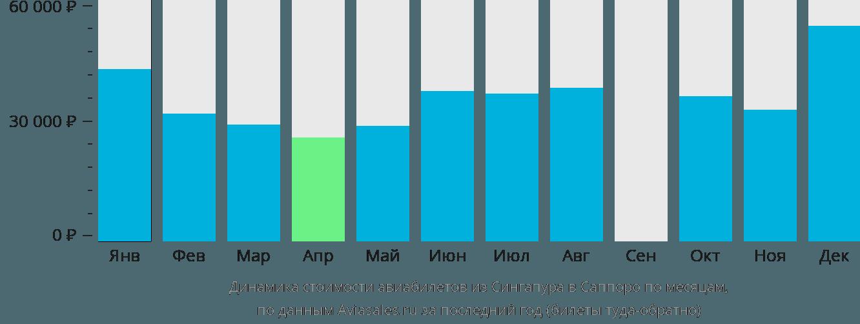 Динамика стоимости авиабилетов из Сингапура в Саппоро по месяцам