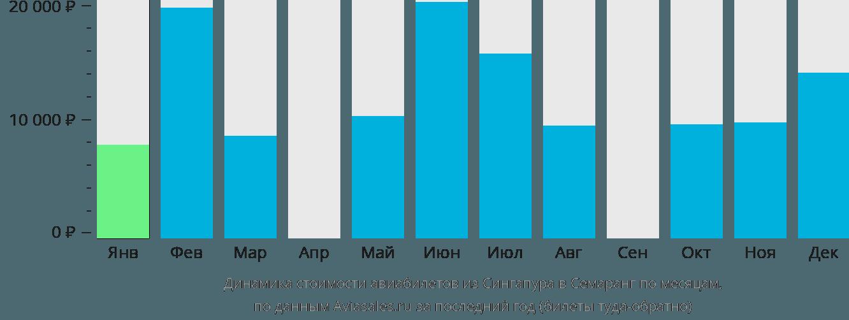 Динамика стоимости авиабилетов из Сингапура в Семаранг по месяцам