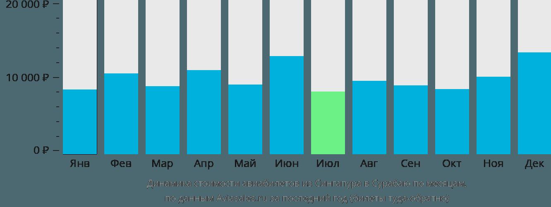 Динамика стоимости авиабилетов из Сингапура в Сурабаю по месяцам