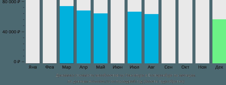 Динамика стоимости авиабилетов из Сингапура в Екатеринбург по месяцам