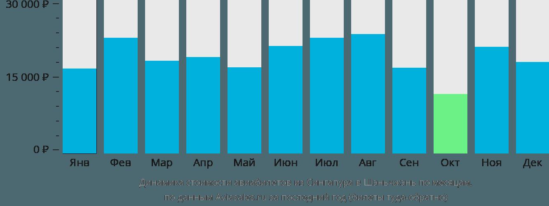 Динамика стоимости авиабилетов из Сингапура в Шэньчжэнь по месяцам