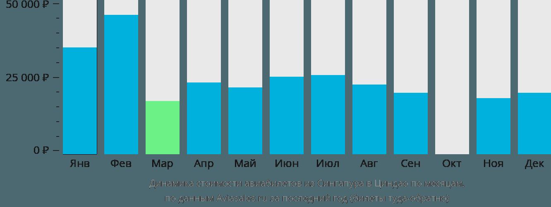 Динамика стоимости авиабилетов из Сингапура в Циндао по месяцам