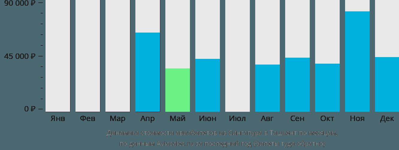 Динамика стоимости авиабилетов из Сингапура в Ташкент по месяцам