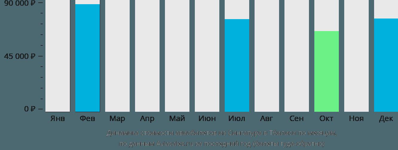 Динамика стоимости авиабилетов из Сингапура в Тбилиси по месяцам