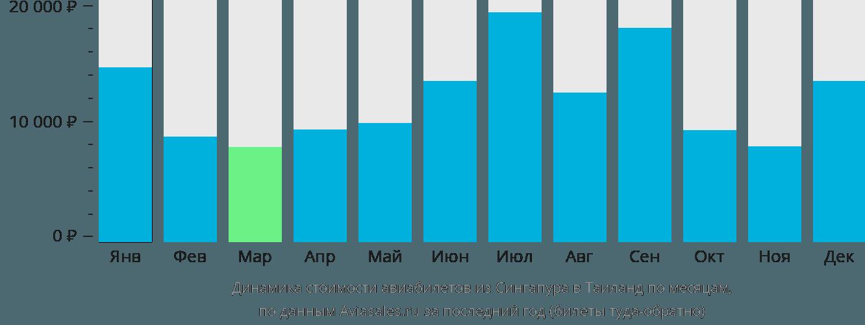 Динамика стоимости авиабилетов из Сингапура в Таиланд по месяцам