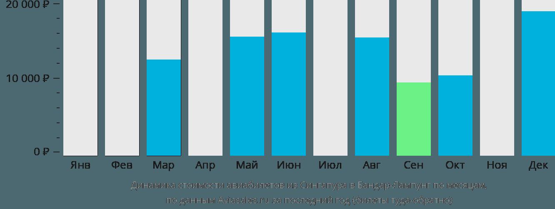 Динамика стоимости авиабилетов из Сингапура в Бандар-Лампунг по месяцам