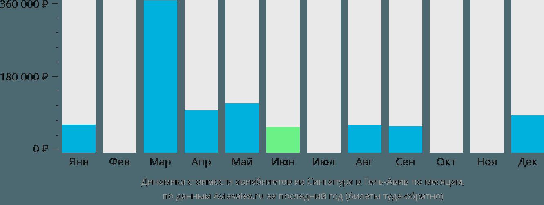 Динамика стоимости авиабилетов из Сингапура в Тель-Авив по месяцам