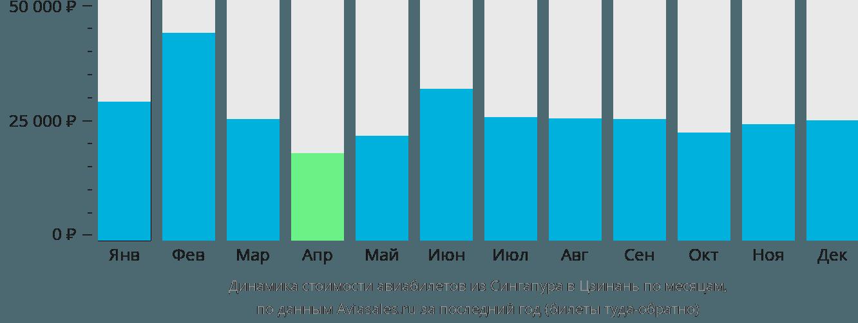 Динамика стоимости авиабилетов из Сингапура в Цзинань по месяцам