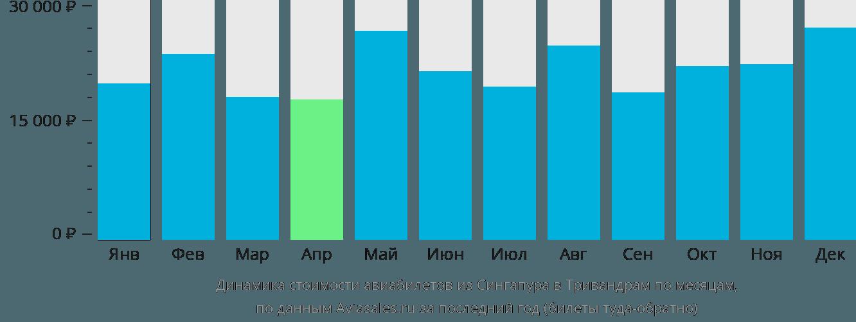 Динамика стоимости авиабилетов из Сингапура в Тривандрам по месяцам