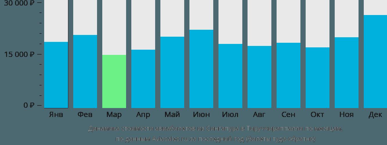 Динамика стоимости авиабилетов из Сингапура в Тируччираппалли по месяцам