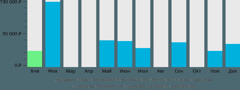 Динамика стоимости авиабилетов из Сингапура в Астану по месяцам