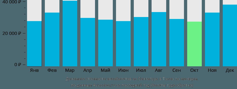 Динамика стоимости авиабилетов из Сингапура в Токио по месяцам