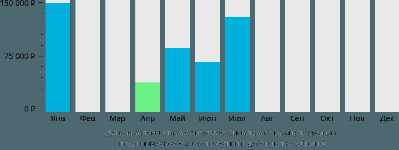 Динамика стоимости авиабилетов из Сингапура в Украину по месяцам