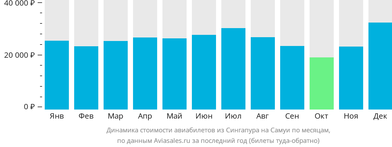 Динамика стоимости авиабилетов из Сингапура на Самуи по месяцам