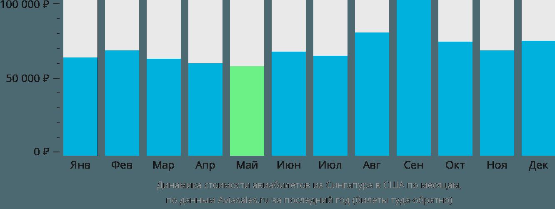 Динамика стоимости авиабилетов из Сингапура в США по месяцам